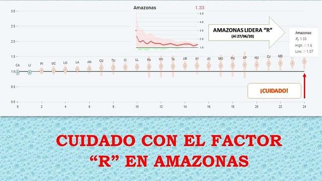 """Cuidado con el factor """"R"""" en Amazonas"""