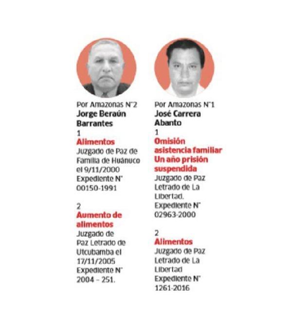 Lista con prontuario: Apra lleva a 12 candidatos con sentencias por delitos graves